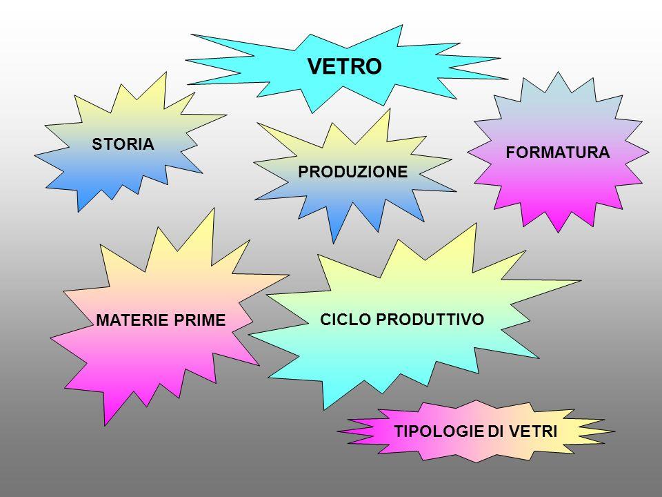 VETRO STORIA PRODUZIONE MATERIE PRIME CICLO PRODUTTIVO FORMATURA TIPOLOGIE DI VETRI