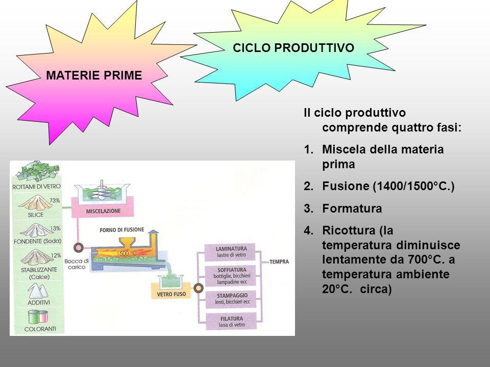 CICLO PRODUTTIVO MATERIE PRIME Il ciclo produttivo comprende quattro fasi: 1.Miscela della materia prima 2.Fusione (1400/1500°C.) 3.Formatura 4.Ricott