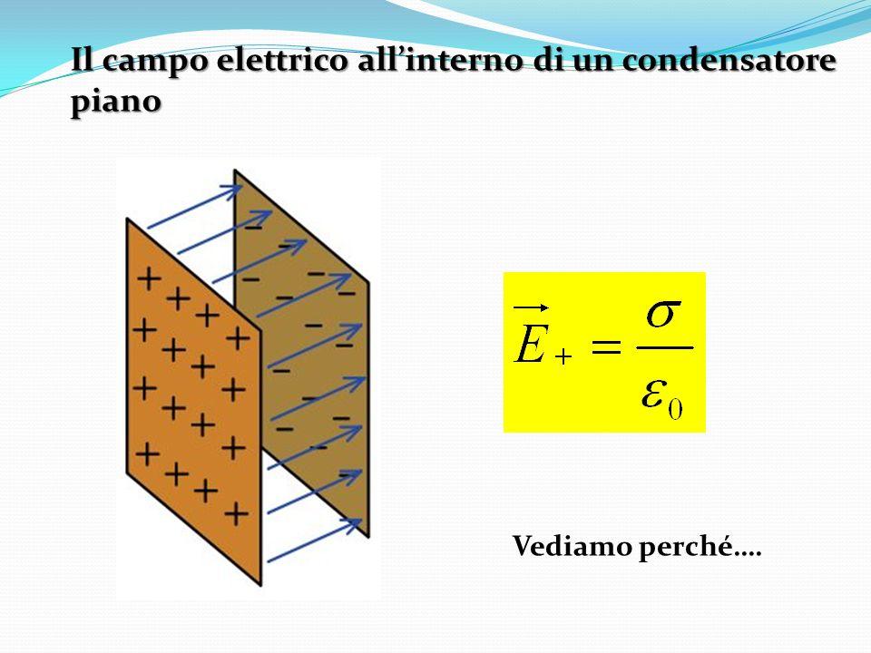 La densità di energia del campo elettrostatico Durante il processo di carica tra le due armature aumenta un campo elettrico Lenergia U immagazzinata è quella energia necessaria per creare tale campo elettrico Densità di energia È una grandezza scalare Unità di misura