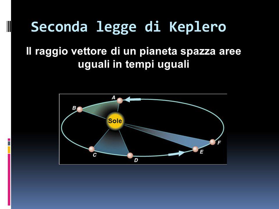 Seconda legge di Keplero Il raggio vettore di un pianeta spazza aree uguali in tempi uguali