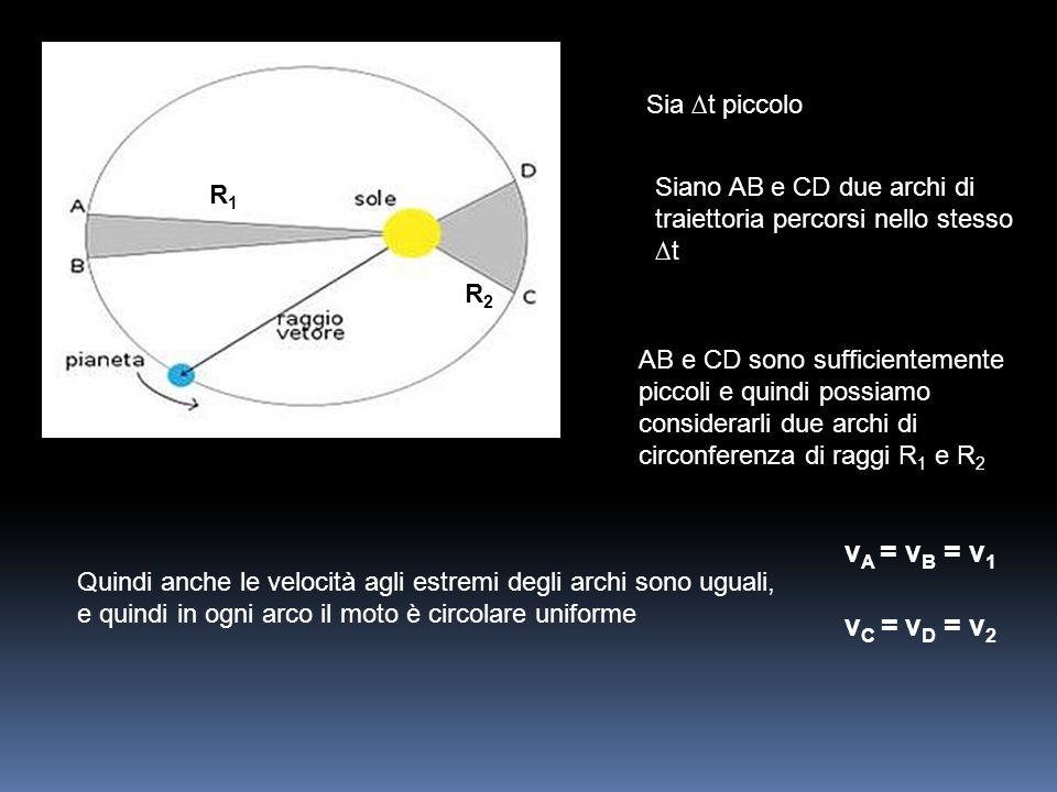 Sia t piccolo Siano AB e CD due archi di traiettoria percorsi nello stesso t AB e CD sono sufficientemente piccoli e quindi possiamo considerarli due