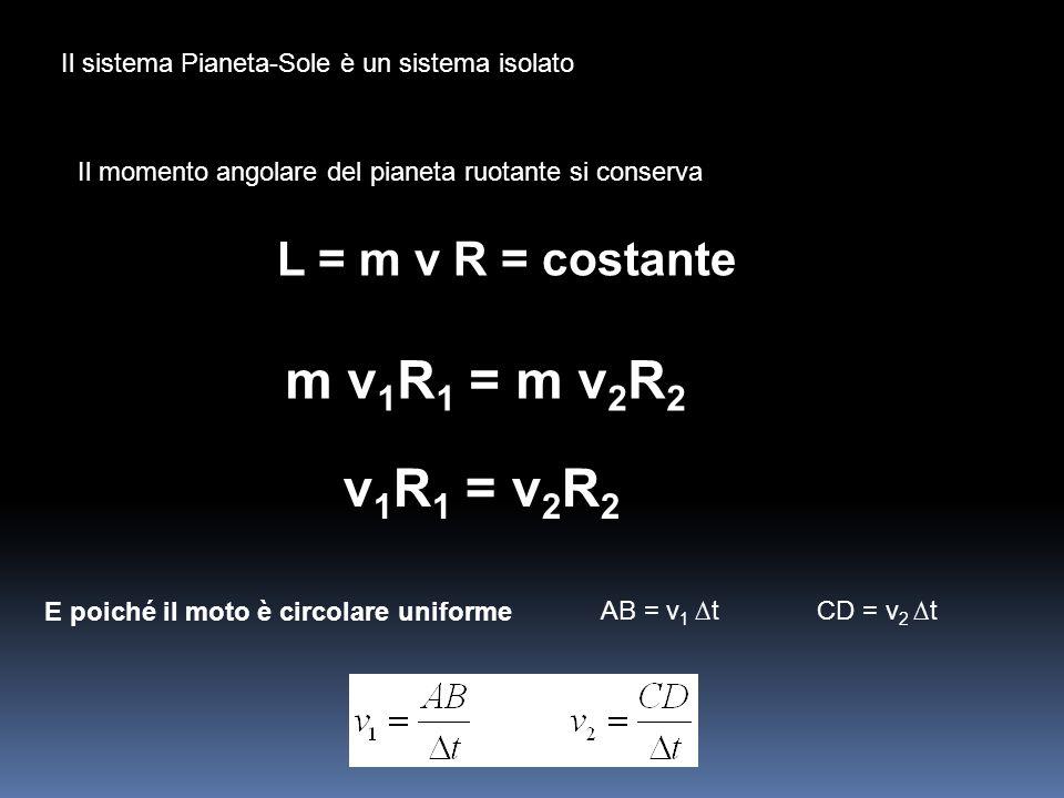 Il sistema Pianeta-Sole è un sistema isolato Il momento angolare del pianeta ruotante si conserva L = m v R = costante m v 1 R 1 = m v 2 R 2 E poiché