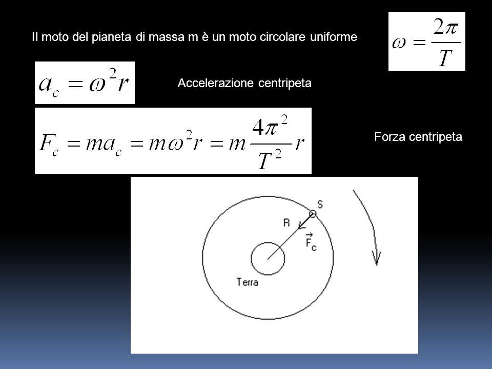 Il moto del pianeta di massa m è un moto circolare uniforme Accelerazione centripeta Forza centripeta