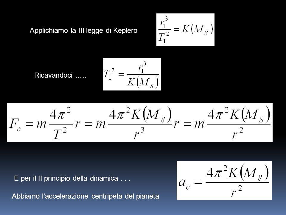 Applichiamo la III legge di Keplero Ricavandoci ….. E per il II principio della dinamica... Abbiamo laccelerazione centripeta del pianeta
