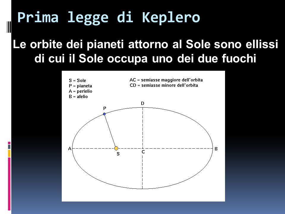 Prima legge di Keplero Le orbite dei pianeti attorno al Sole sono ellissi di cui il Sole occupa uno dei due fuochi