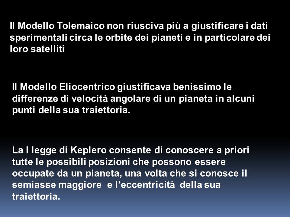 Il Modello Eliocentrico giustificava benissimo le differenze di velocità angolare di un pianeta in alcuni punti della sua traiettoria. Il Modello Tole