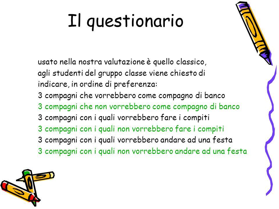 Il questionario usato nella nostra valutazione è quello classico, agli studenti del gruppo classe viene chiesto di indicare, in ordine di preferenza: