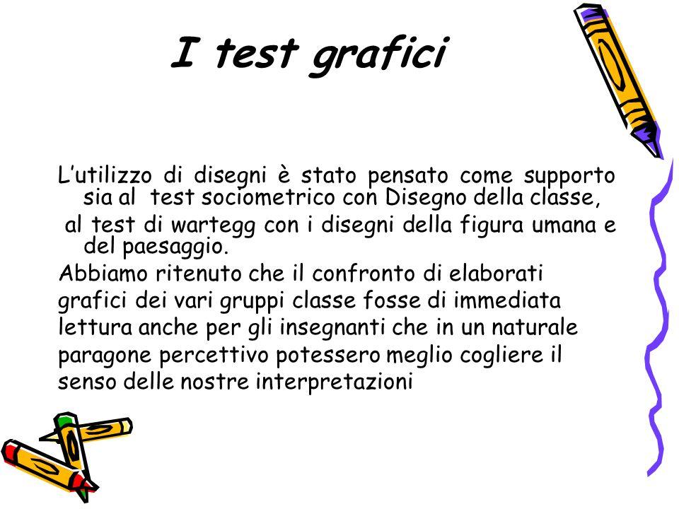 I test grafici Lutilizzo di disegni è stato pensato come supporto sia al test sociometrico con Disegno della classe, al test di wartegg con i disegni