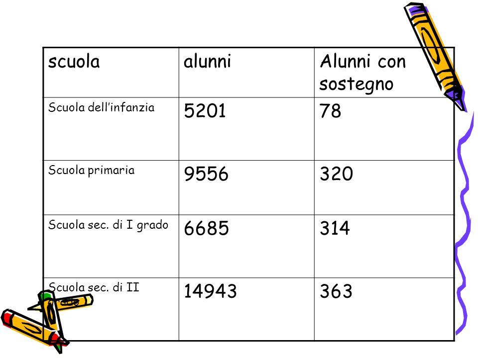 scuolaalunniAlunni con sostegno Scuola dellinfanzia 520178 Scuola primaria 9556320 Scuola sec. di I grado 6685314 Scuola sec. di II grado 14943363