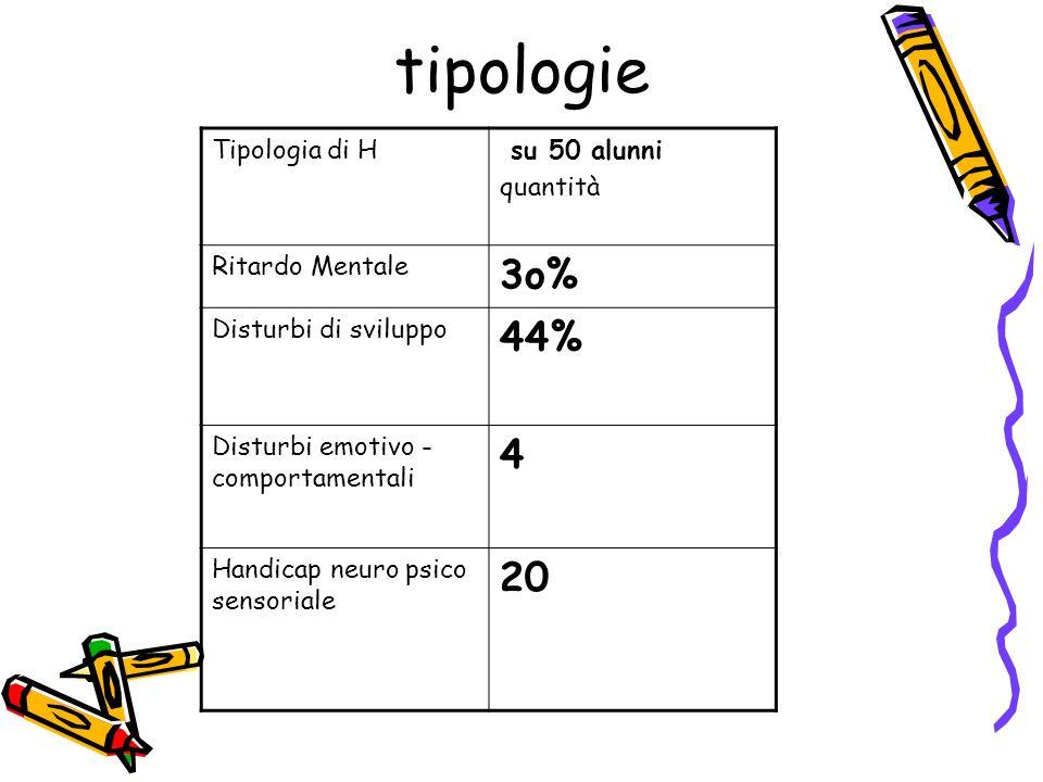 tipologie Tipologia di H su 50 alunni quantità Ritardo Mentale 3o% Disturbi di sviluppo 44% Disturbi emotivo - comportamentali 4 Handicap neuro psico