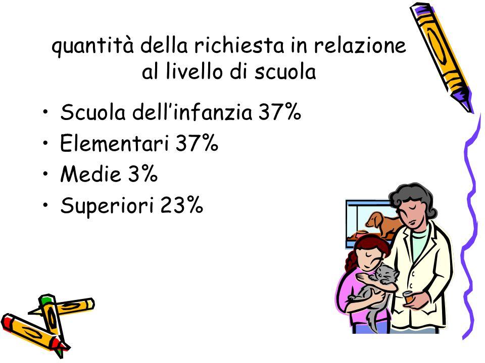 quantità della richiesta in relazione al livello di scuola Scuola dellinfanzia 37% Elementari 37% Medie 3% Superiori 23%