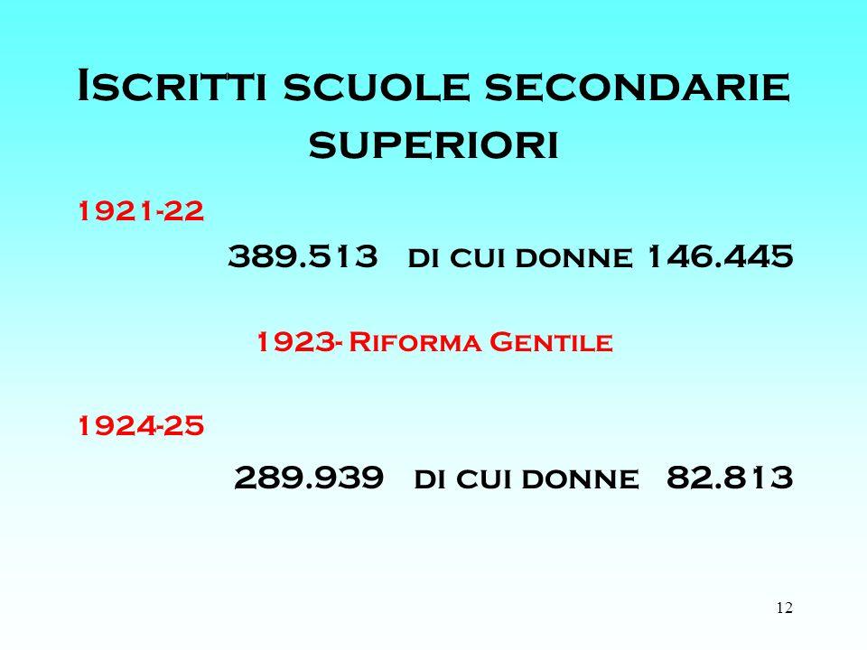 12 Iscritti scuole secondarie superiori 1921-22 389.513 di cui donne 146.445 1923- Riforma Gentile 1924-25 289.939 di cui donne 82.813