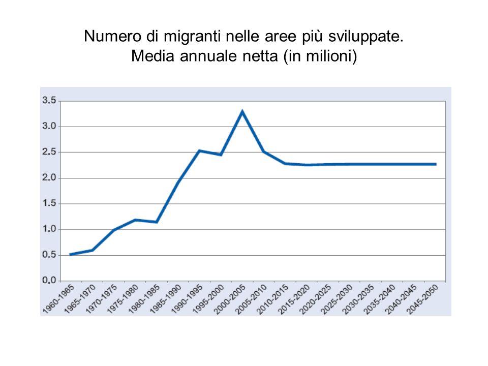 Numero di migranti nelle aree più sviluppate. Media annuale netta (in milioni)