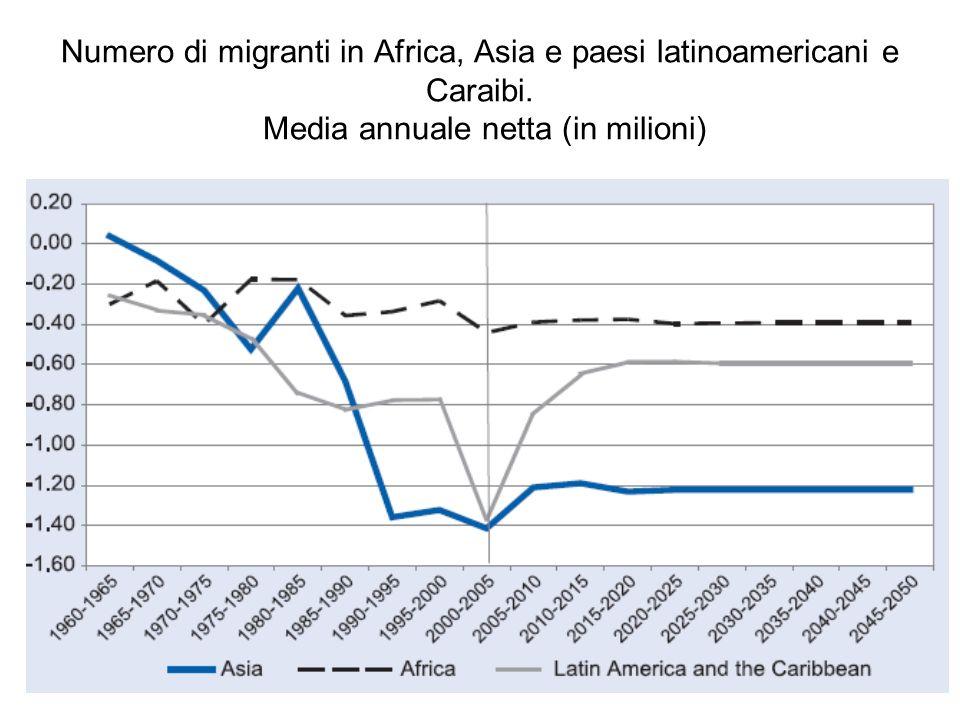 Numero di migranti in Africa, Asia e paesi latinoamericani e Caraibi. Media annuale netta (in milioni)