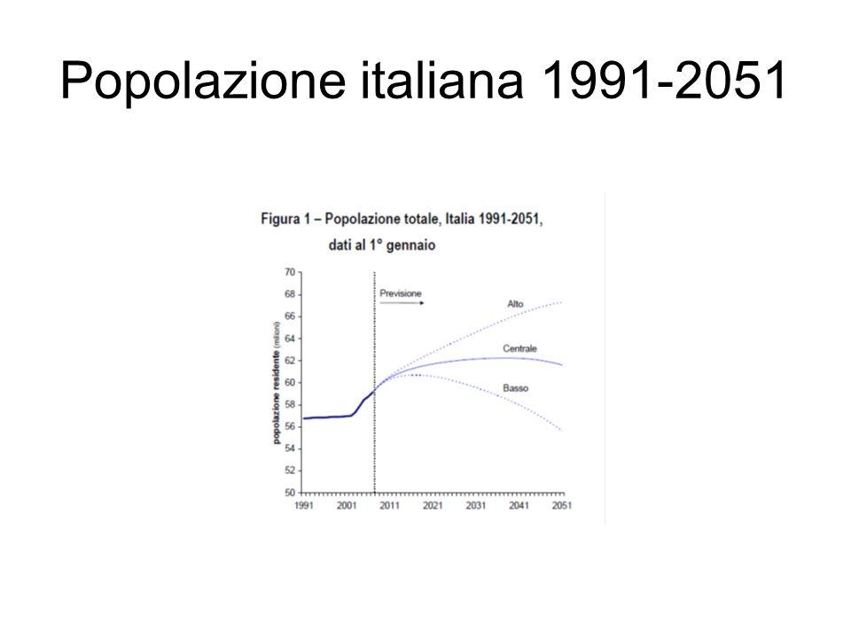 Nascite e decessi 1990-2050
