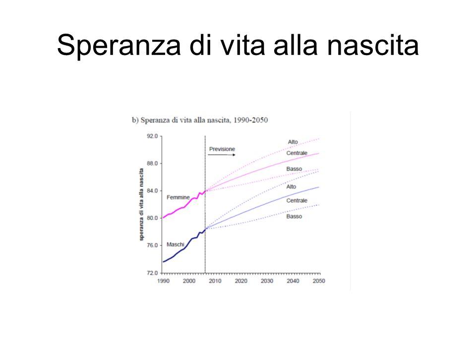 Popolazione per classi detà, 1991- 2051