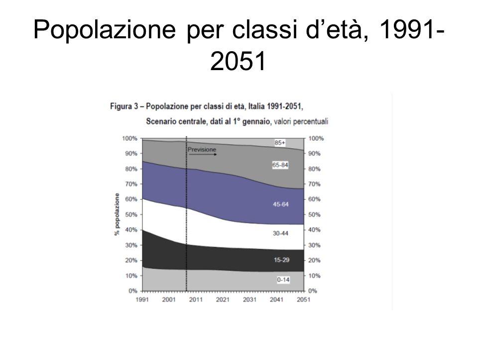 Popolazione straniera, 2002-2051