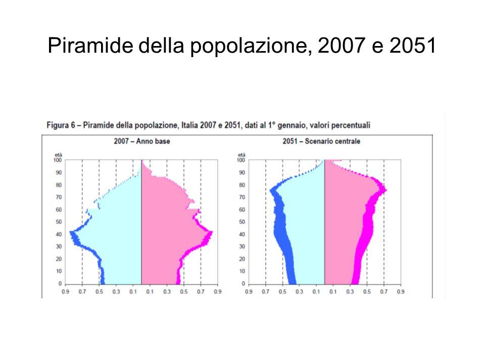 Piramide della popolazione, 2007 e 2051