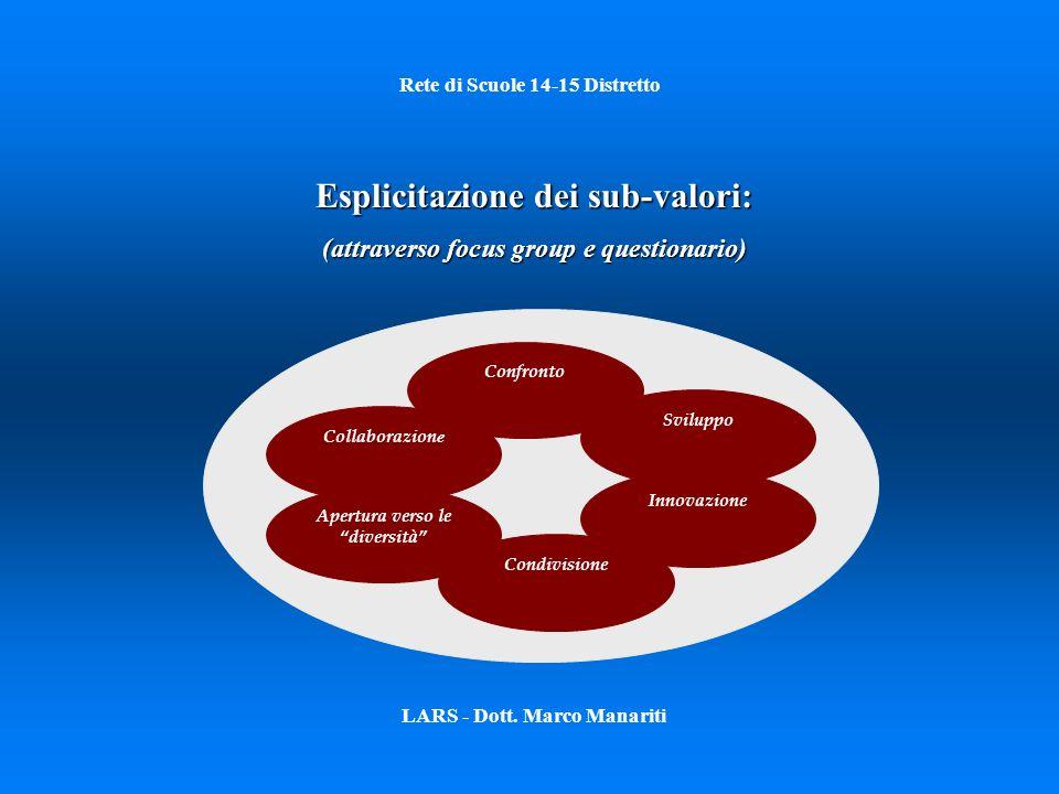 Rete di Scuole 14-15 Distretto LARS - Dott. Marco Manariti Esplicitazione dei sub-valori: (attraverso focus group e questionario) Collaborazion e Conf
