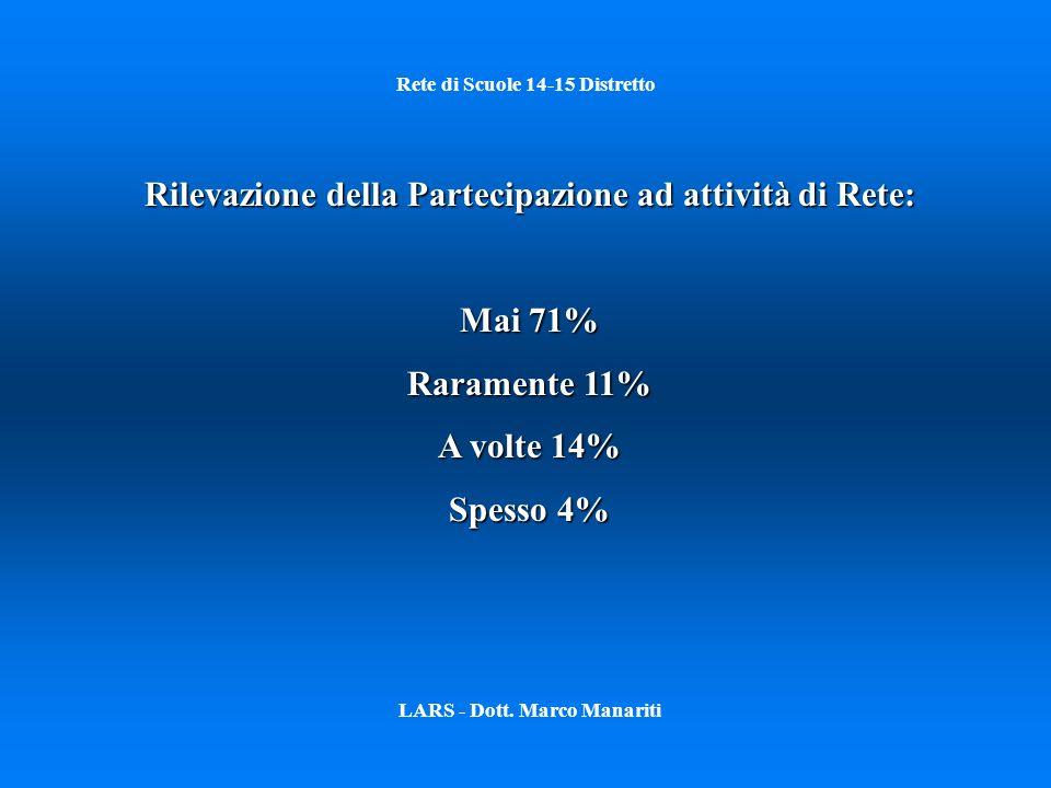 Rete di Scuole 14-15 Distretto LARS - Dott. Marco Manariti Rilevazione della Partecipazione ad attività di Rete: Mai 71% Raramente 11% A volte 14% Spe