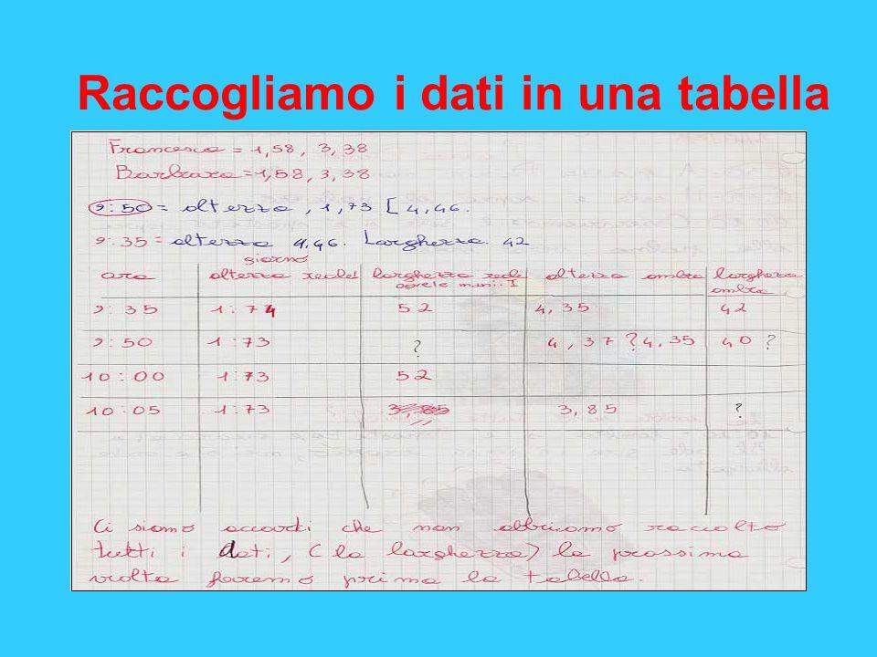 Raccogliamo i dati in una tabella