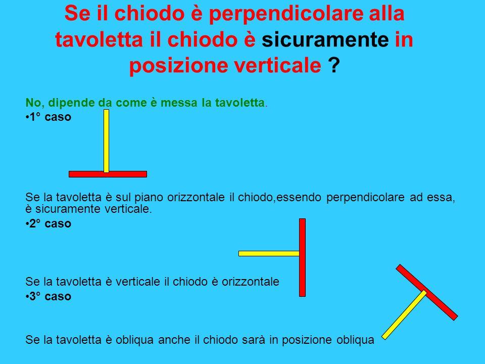 Se il chiodo è perpendicolare alla tavoletta il chiodo è sicuramente in posizione verticale ? No, dipende da come è messa la tavoletta. 1° caso Se la