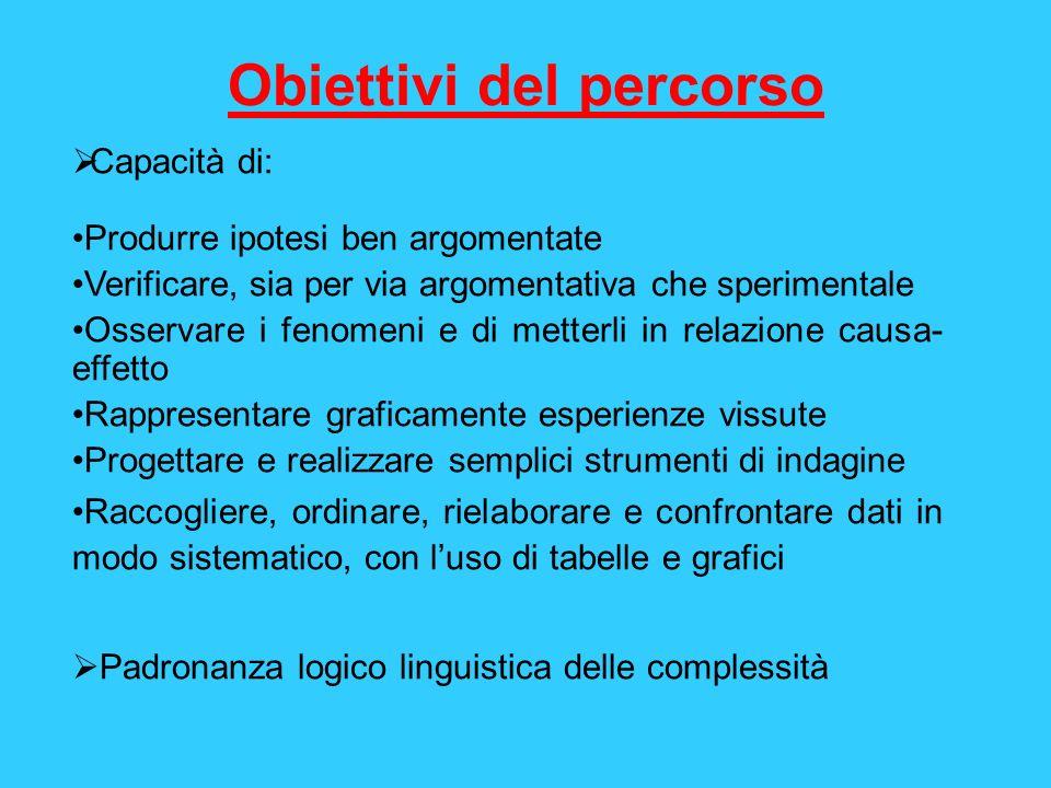 Obiettivi del percorso Capacità di: Produrre ipotesi ben argomentate Verificare, sia per via argomentativa che sperimentale Osservare i fenomeni e di