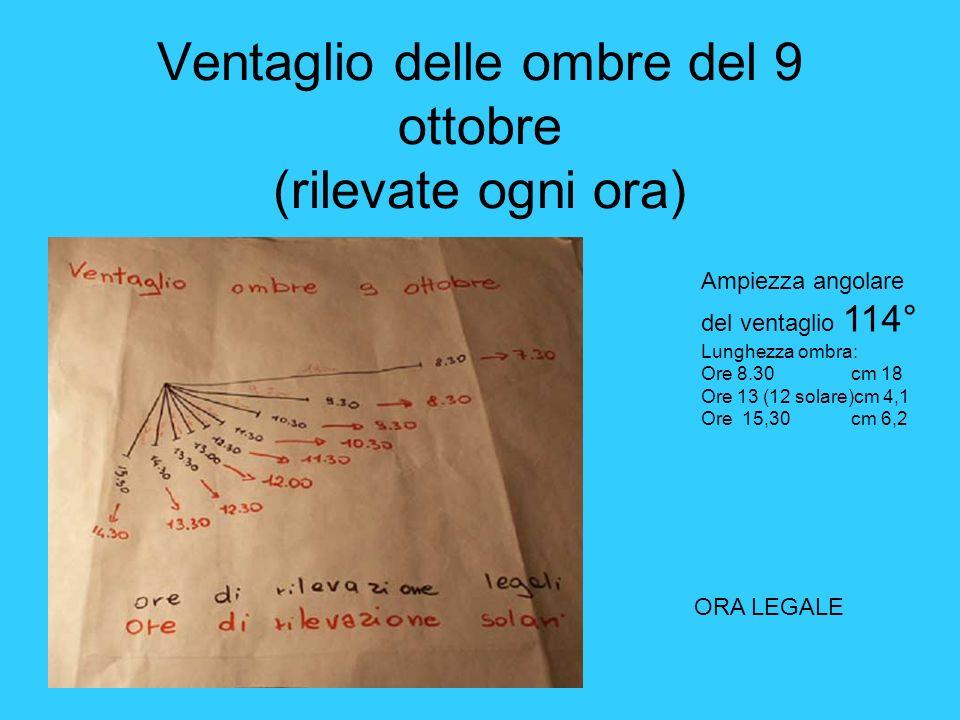 Ventaglio delle ombre del 9 ottobre (rilevate ogni ora) Ampiezza angolare del ventaglio 114° Lunghezza ombra: Ore 8.30 cm 18 Ore 13 (12 solare)cm 4,1