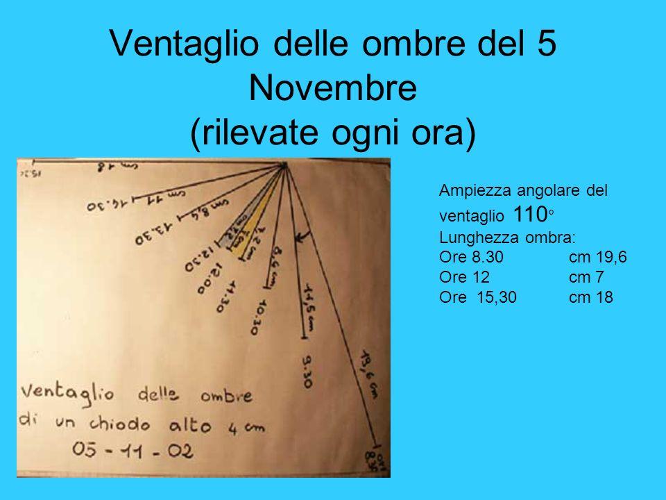Ventaglio delle ombre del 5 Novembre (rilevate ogni ora) Ampiezza angolare del ventaglio 110 ° Lunghezza ombra: Ore 8.30 cm 19,6 Ore 12 cm 7 Ore 15,30