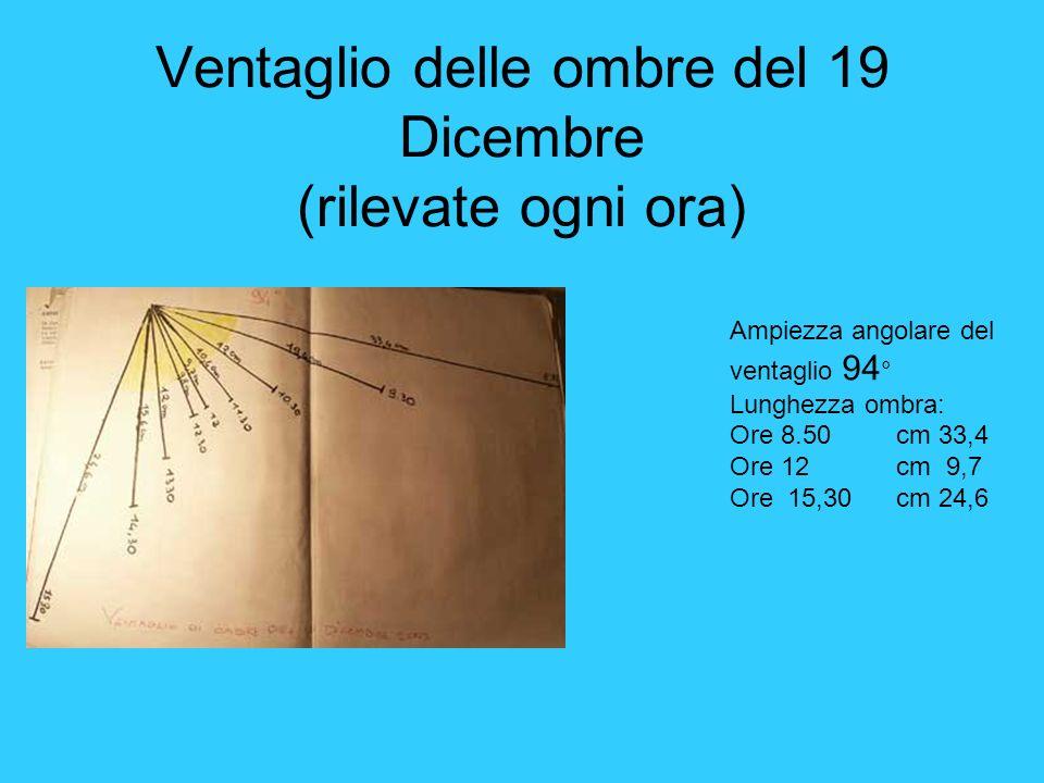 Ventaglio delle ombre del 19 Dicembre (rilevate ogni ora) Ampiezza angolare del ventaglio 94 ° Lunghezza ombra: Ore 8.50 cm 33,4 Ore 12 cm 9,7 Ore 15,