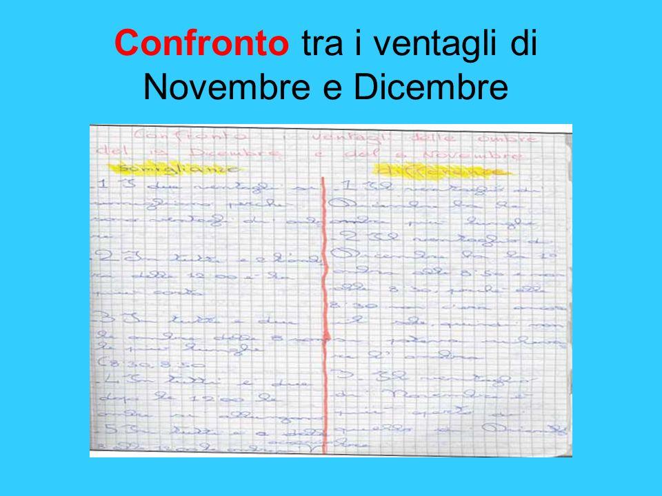Confronto tra i ventagli di Novembre e Dicembre