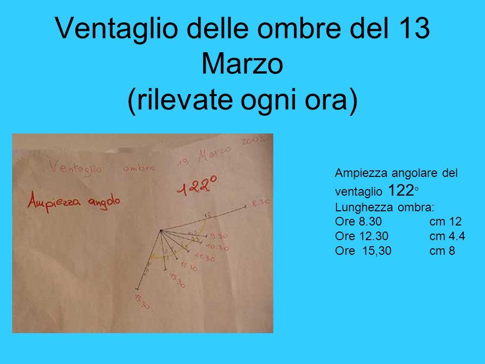 Ventaglio delle ombre del 13 Marzo (rilevate ogni ora) Ampiezza angolare del ventaglio 122 ° Lunghezza ombra: Ore 8.30 cm 12 Ore 12.30 cm 4.4 Ore 15,3