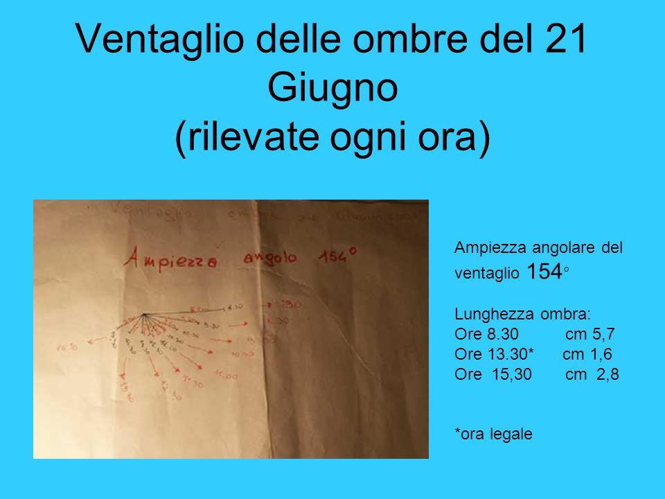 Ventaglio delle ombre del 21 Giugno (rilevate ogni ora) Ampiezza angolare del ventaglio 154 ° Lunghezza ombra: Ore 8.30 cm 5,7 Ore 13.30* cm 1,6 Ore 1