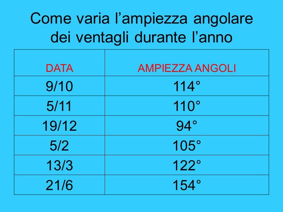 Come varia lampiezza angolare dei ventagli durante lanno DATAAMPIEZZA ANGOLI 9/10114° 5/11110° 19/1294° 5/2105° 13/3122° 21/6154°