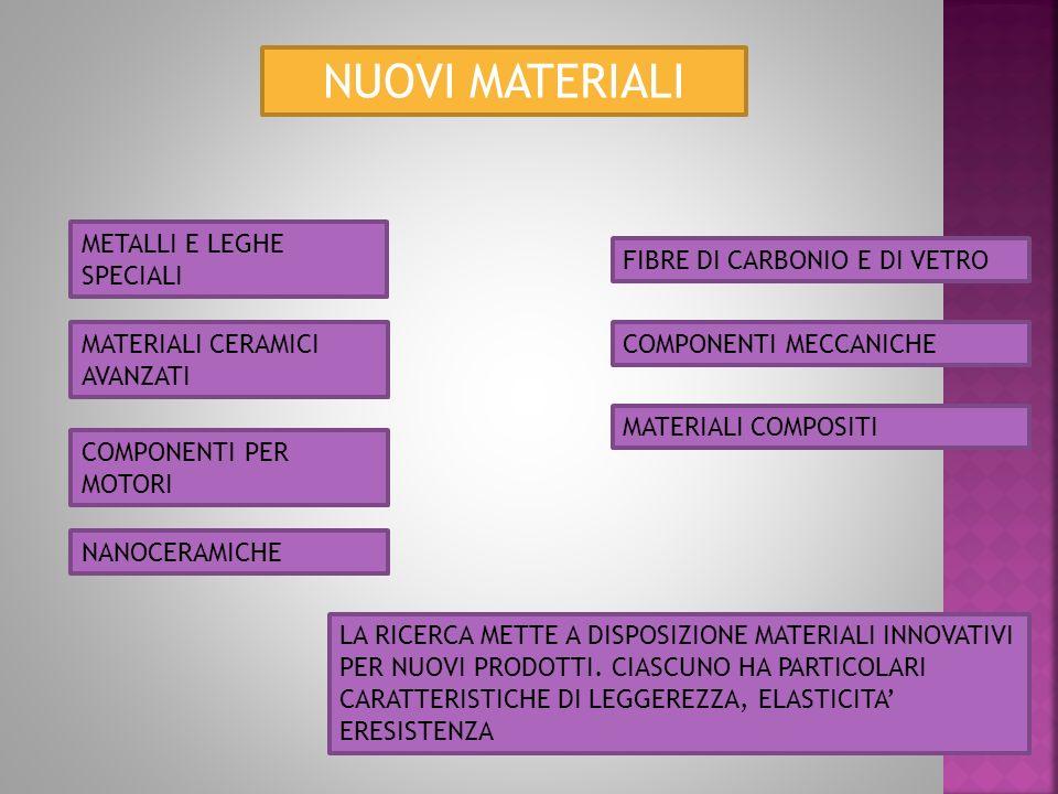 NUOVI MATERIALI METALLI E LEGHE SPECIALI MATERIALI CERAMICI AVANZATI COMPONENTI PER MOTORI NANOCERAMICHE FIBRE DI CARBONIO E DI VETRO COMPONENTI MECCANICHE MATERIALI COMPOSITI LA RICERCA METTE A DISPOSIZIONE MATERIALI INNOVATIVI PER NUOVI PRODOTTI.