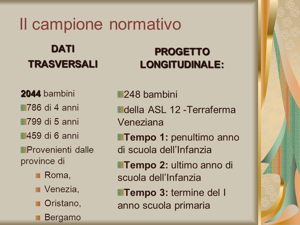 Il campione normativo DATITRASVERSALI 2044 2044 bambini 786 di 4 anni 799 di 5 anni 459 di 6 anni Provenienti dalle province di Roma, Venezia, Oristan