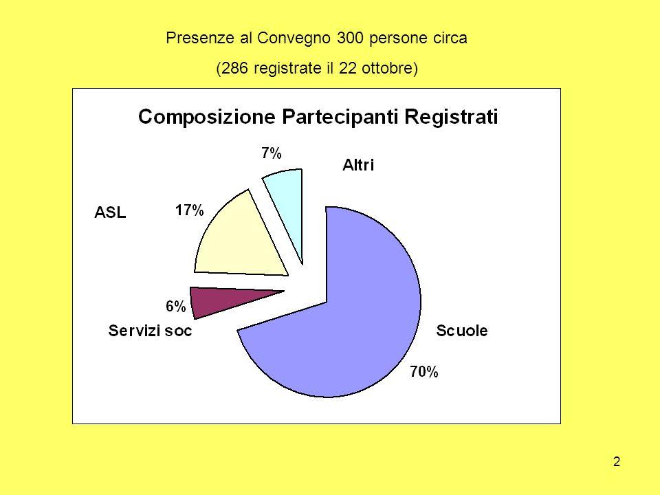 2 Presenze al Convegno 300 persone circa (286 registrate il 22 ottobre)
