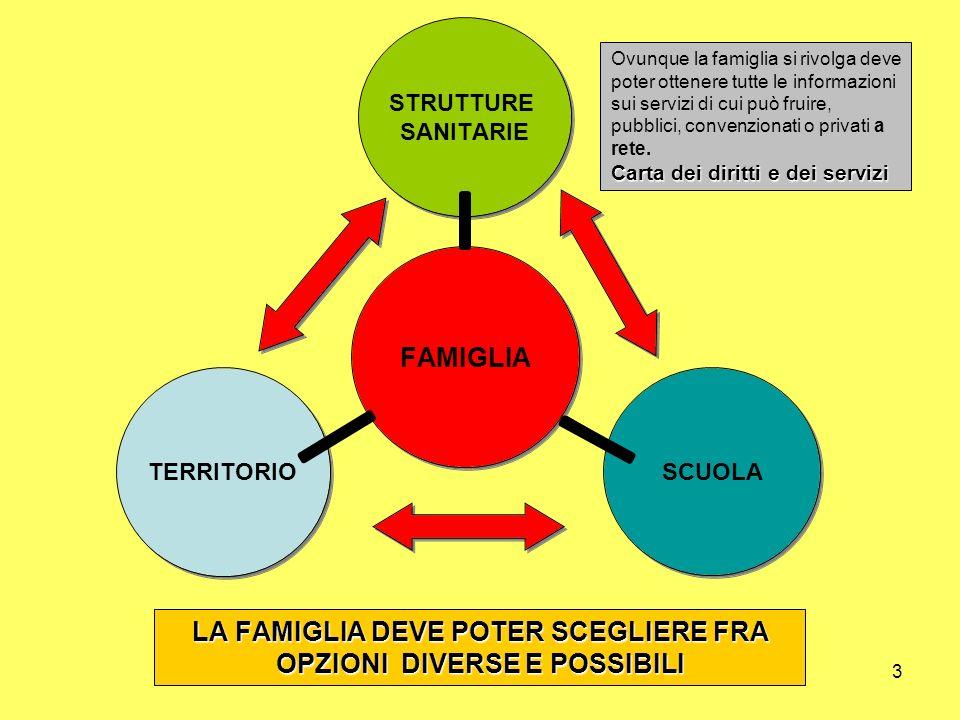3 LA FAMIGLIA DEVE POTER SCEGLIERE FRA OPZIONI DIVERSE E POSSIBILI Carta dei diritti e dei servizi Ovunque la famiglia si rivolga deve poter ottenere
