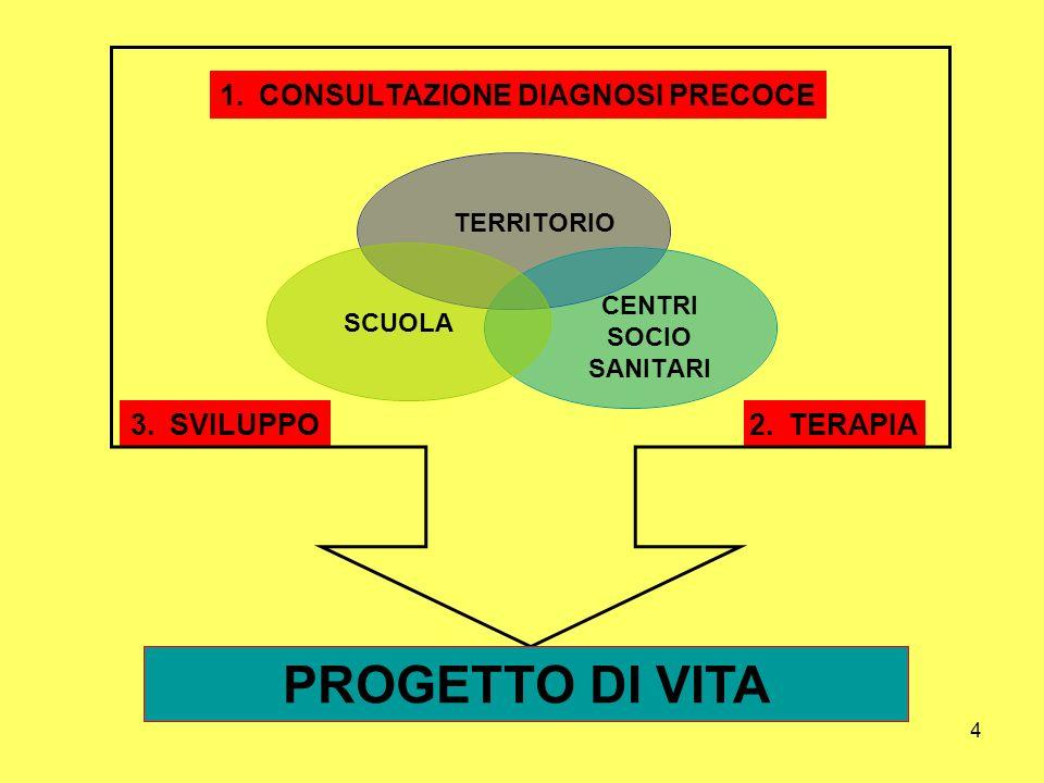4 SCUOLA TERRITORIO CENTRI SOCIO SANITARI PROGETTO DI VITA