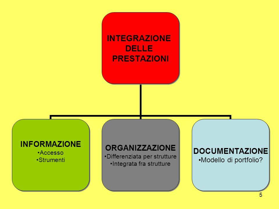 5 INTEGRAZIONE DELLE PRESTAZIONI INFORMAZIONE Accesso Strumenti ORGANIZZAZIONE Differenziata per strutture Integrata fra strutture DOCUMENTAZIONE Mode