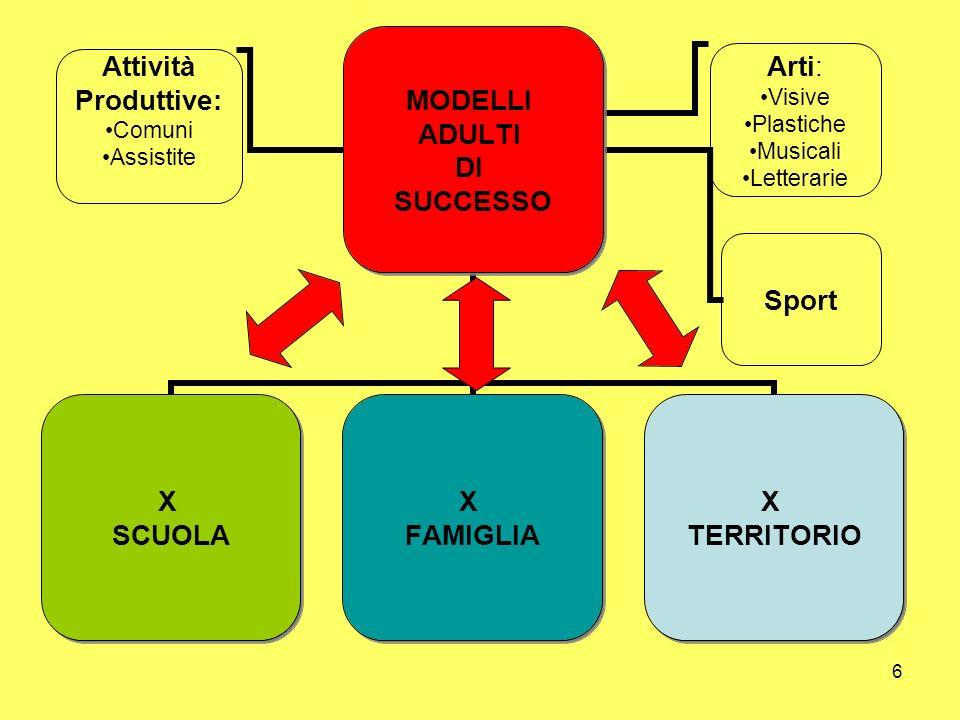 7 Modello Organizzativo di Funzionamento 1.Censimento delle Risorse: 1.Pubbliche 2.Convenzionate 3.Private 2.Individuazione Snodi di Rete 1.Individuazione di Aree di Competenza 2.Sviluppo Aree di Competenza 3.Organizzazione 4.Protocolli dIntesa 5.Adozione Modelli Procedurali 6.Unità operative.