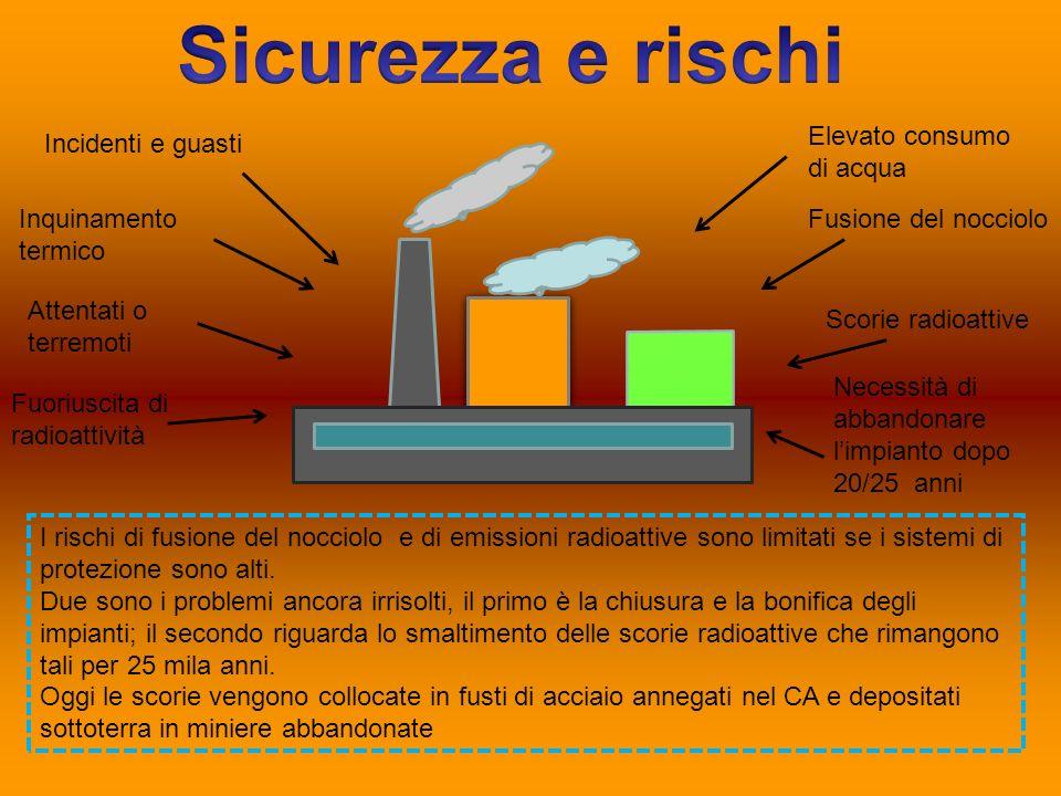 Incidenti e guasti Inquinamento termico Attentati o terremoti Fuoriuscita di radioattività Elevato consumo di acqua Fusione del nocciolo Scorie radioa