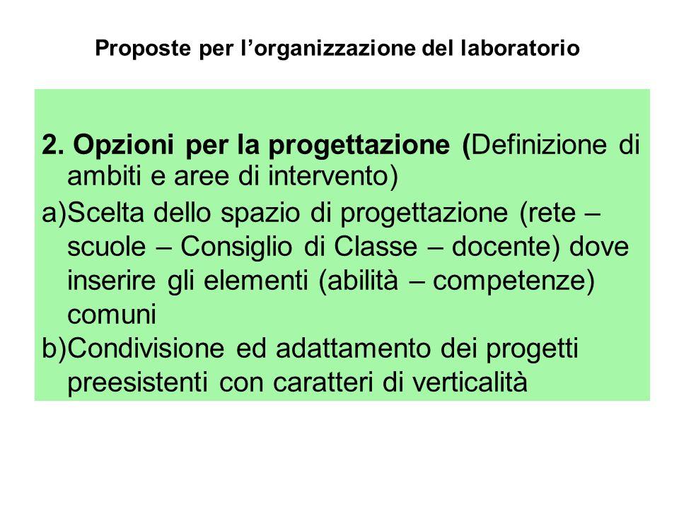 2. Opzioni per la progettazione (Definizione di ambiti e aree di intervento) a)Scelta dello spazio di progettazione (rete – scuole – Consiglio di Clas