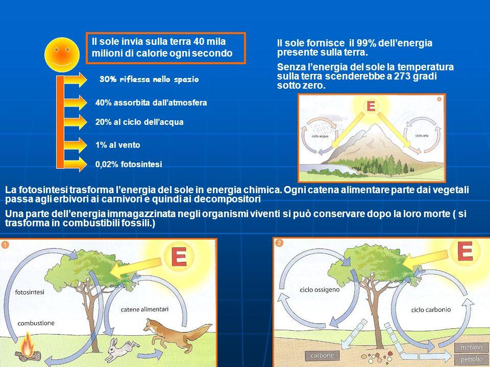 Il sole invia sulla terra 40 mila milioni di calorie ogni secondo 30% riflessa nello spazio 40% assorbita dallatmosfera 20% al ciclo dellacqua 1% al vento 0,02% fotosintesi Il sole fornisce il 99% dellenergia presente sulla terra.