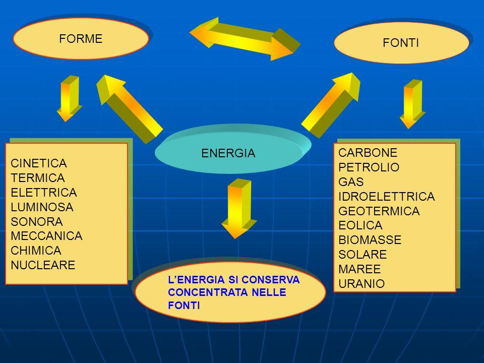 ENERGIA FORME CINETICA TERMICA ELETTRICA LUMINOSA SONORA MECCANICA CHIMICA NUCLEARE CINETICA TERMICA ELETTRICA LUMINOSA SONORA MECCANICA CHIMICA NUCLEARE FONTI CARBONE PETROLIO GAS IDROELETTRICA GEOTERMICA EOLICA BIOMASSE SOLARE MAREE URANIO CARBONE PETROLIO GAS IDROELETTRICA GEOTERMICA EOLICA BIOMASSE SOLARE MAREE URANIO LENERGIA SI CONSERVA CONCENTRATA NELLE FONTI LENERGIA SI CONSERVA CONCENTRATA NELLE FONTI