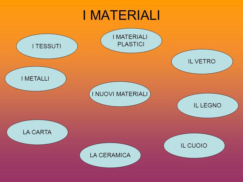 I MATERIALI I TESSUTI IL CUOIO IL LEGNO IL VETRO I MATERIALI PLASTICI LA CARTA LA CERAMICA I NUOVI MATERIALI I METALLI