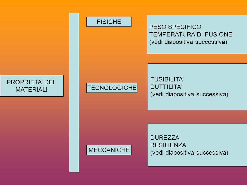 PROPRIETA DEI MATERIALI FISICHE TECNOLOGICHE MECCANICHE PESO SPECIFICO TEMPERATURA DI FUSIONE (vedi diapositiva successiva) FUSIBILITA DUTTILITA (vedi