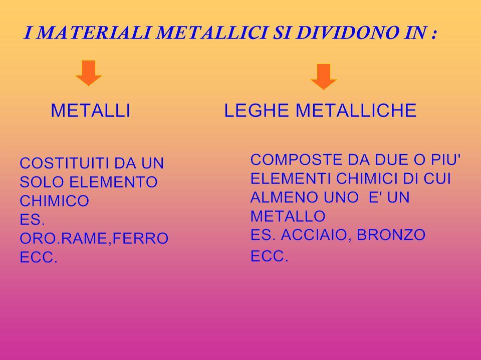 PROPRIETA SI RIFERISCONO ALLA NATURA DEL MATERIALE SI RIFERISCONO ALLA CAPACITA DEI METALLI DI RESISTERE ALLE SOLLECITAZIONI MECCANICHE CHE PROVENGONO DALLESTERNO EVIDENZIANO LATTITUDINE A SUBIRE LAVORAZIONI DI VARIO GENERE Il grande utilizzo dei metalli è dovuto soprattutto alle caratteristiche e proprietà di resistenza e lavorabilità che essi dimostrano.