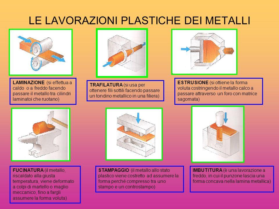 LE LAVORAZIONI PLASTICHE DEI METALLI LAMINAZIONE (si effettua a caldo o a freddo facendo passare il metallo tra cilindri laminatoi che ruotano) TRAFIL