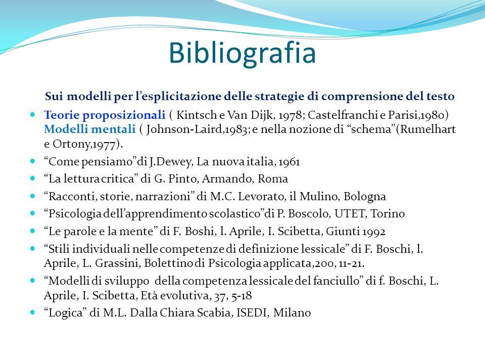 Bibliografia Sui modelli per lesplicitazione delle strategie di comprensione del testo Teorie proposizionali ( Kintsch e Van Dijk, 1978; Castelfranchi